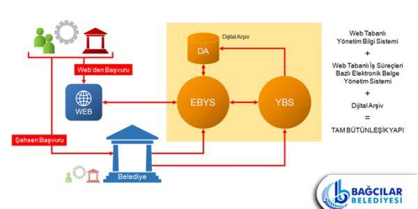 """EBYS (Elektronik Belge Yönetim Sistemi) projesine """"yeterlilik belgesi"""" verdi"""
